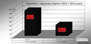 закупівлі 2012-2013