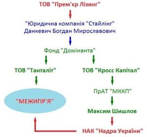 """Схема """"Української правди"""""""