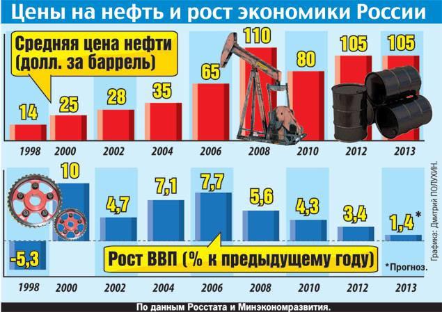 цены на нефть и ввп россии