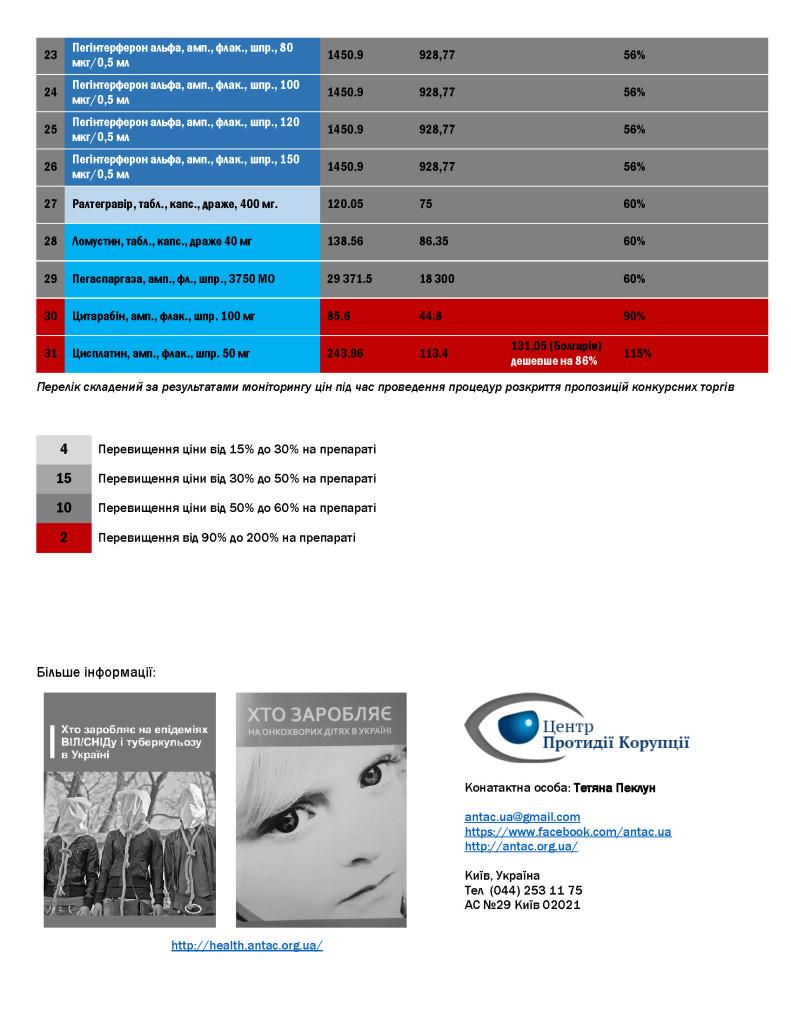 Перелік-препаратів-із-перевищеними-цінами_Сторінка_2