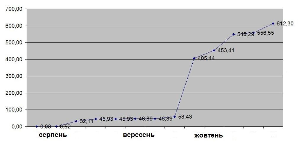 моз графік