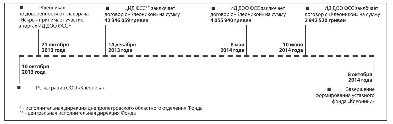 03-2 putivk_dnipr2