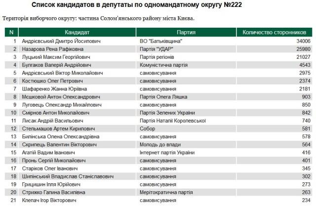 клепач вибори андрієвський