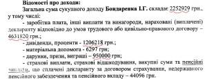 бондаренко доходи