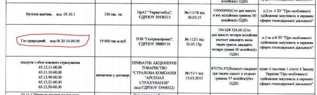 газ центренерго