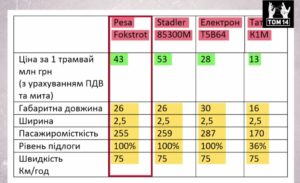 таблиця цін