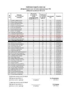 Підсумковий рейтинг Дніпропетровська 3