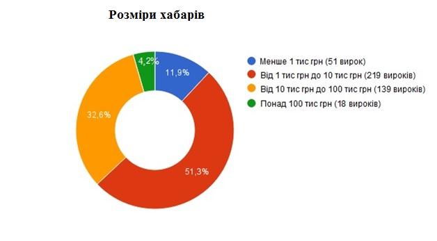 У діаграмі пораховано 427 вироків за злочини, передбачені ст. 368, 369 і 369-2 КК України, які були винесені у період з 01.07.2015 по 30.06.2016 без врахування вироків, якими осіб було виправдано (а це 55 вироків).