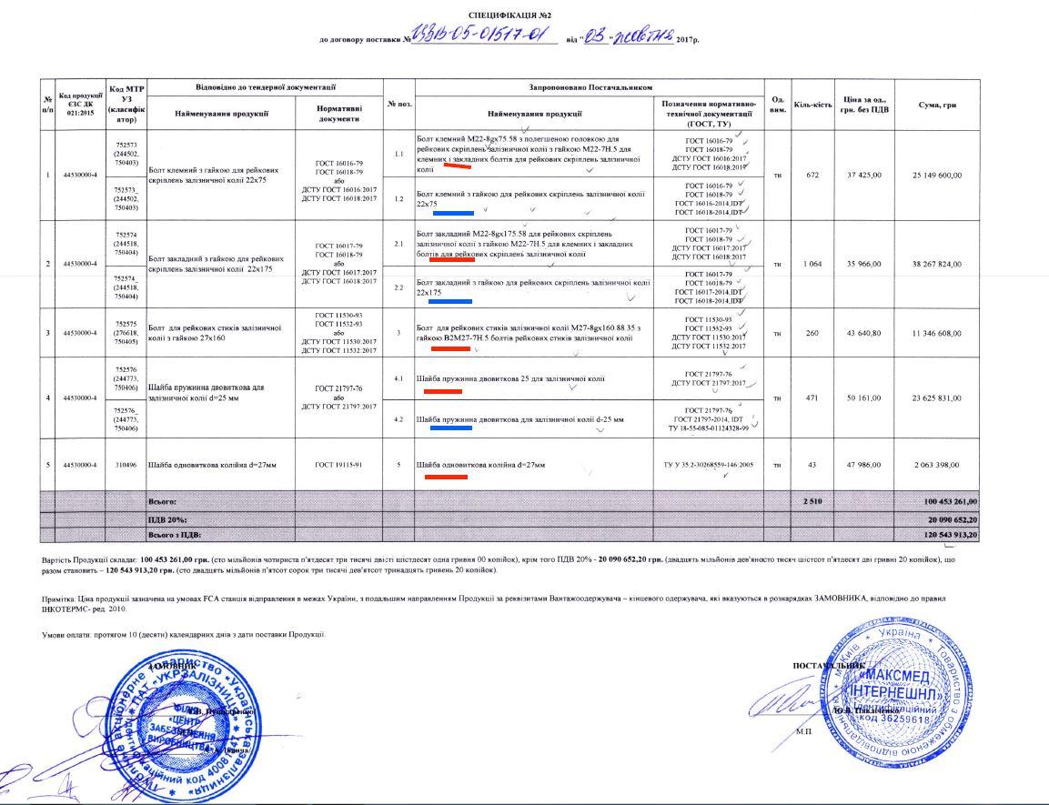 «Укрзалізниця» і «Максмед» підняли ціни болтів і гайок на 21% – майже до рівня оборудки «Інкомму»