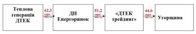 Киянам доведеться доплачувати за електроенергію понад тарифи - image %D0%B3%D0%B5%D1%80%D1%83%D1%81-%D0%B8%D0%BD%D1%84%D0%BE%D0%B3%D1%80%D0%B0%D1%84%D0%B8%D0%BA%D0%B0-640x113 on https://kyivtime.co.ua