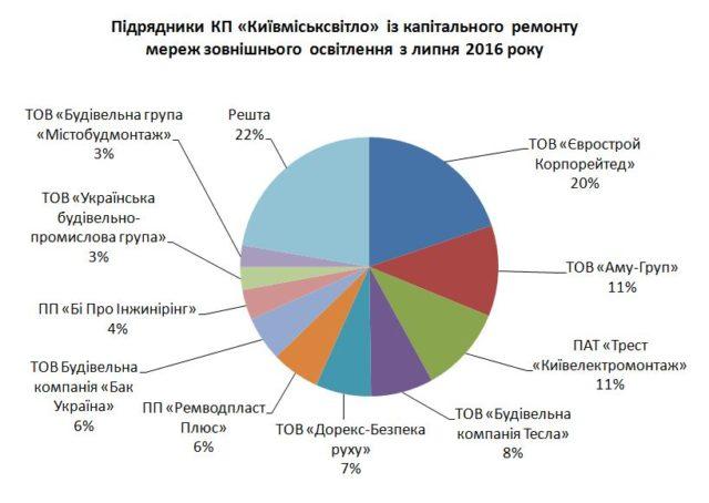 Топ-10 підрядніків Із капітального ремонту зовнішнього освітлення Києва на мільярд
