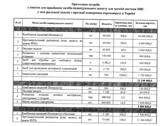 МВС планирует на 70 миллионов купити одноразові маски по 12 гривень та інше антікоронавірусне
