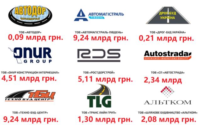 Картель забравши 85% найбільшіх дорожніх підрядів України з качана сезону 2020 року