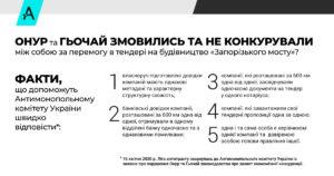 В АМКУ подали заяву про змов учасников найбільшого тендеру 2020 року - по будівництву Запорізького мосту за 12 мільярдів гривень