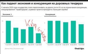 Голова Укравтодору заявив, що не буде розслідувати дії  очільника кіровоградської САД по заяві антикорупціонерів