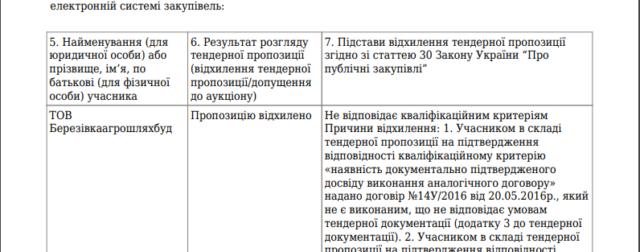 Фірма депутата розіграла з фірмою «слуги народу» 65 мільйонів на утримання доріг
