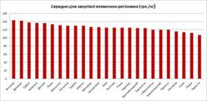 Топ-10 перемог року в тендерах: «Медзакупівлі», «Укроборонпром», «Укрпошта» та інші