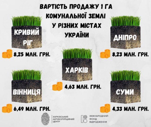 Депутати Кернеса продають землю вдвічі дешевше від Дніпра та Кривого Рогу