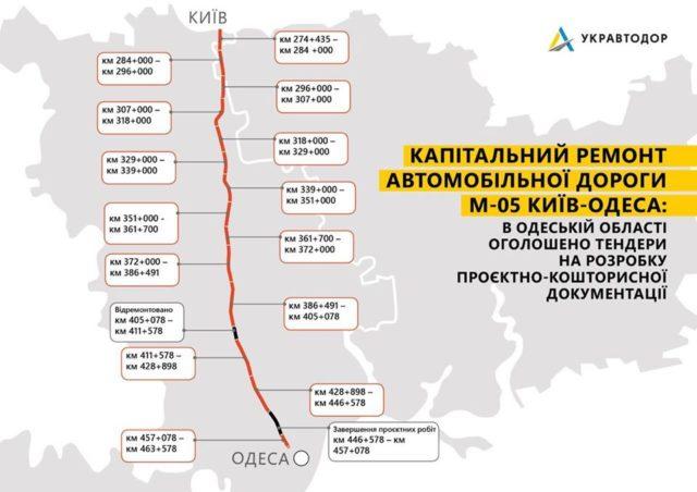 Син екс-заступника ДАК за 30 мільйонів розробить проект ремонту траси Київ-Одеса