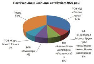 Найпопулярніші «шкільні» автобуси-2020: після відставки Порошенка «Богдан» здувся
