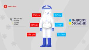 СOVID-19: у Степанова вже три місяці не можуть купити захисні костюми для лікарів
