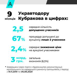 9 місяців Укравтодору Кубракова в цифрах: на великих тендерах конкуренцію мінімізовано до 85% картелю