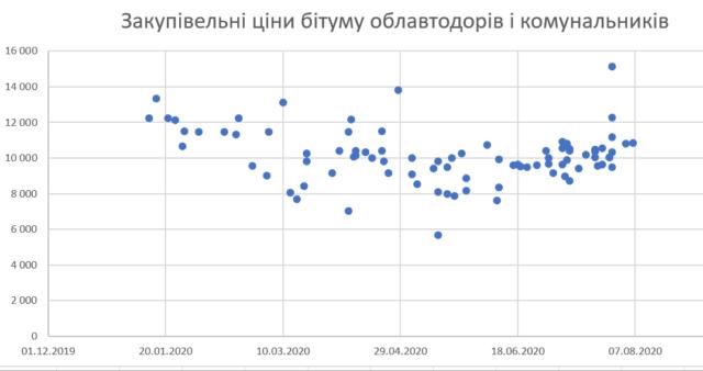 Бітумні розклади: хто заробляє на білоруському імпорті?
