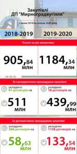 «Вугільний» заступник Буславець завів на державні шахти сумнівних ФОПів та купив коштовну електроенергію