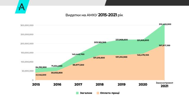 В АМКУ збільшують на третину зарплатний фонд, – законопроект про бюджет