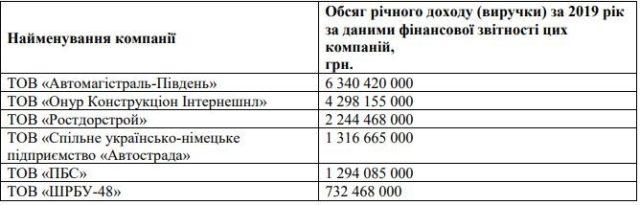 Як Укравтодор начхав на рішення АМКУ у 12-мільярдному тендері