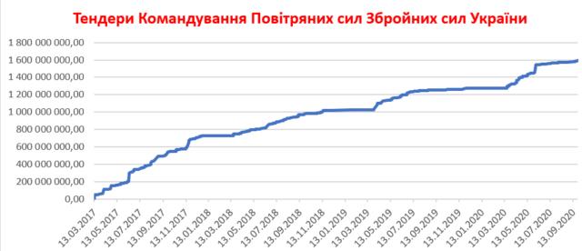 Повітряні сили за чотири роки протерндерили на-все-про-все лише 1,6 мільярда – це 1% від нового бюджету Укравтодору