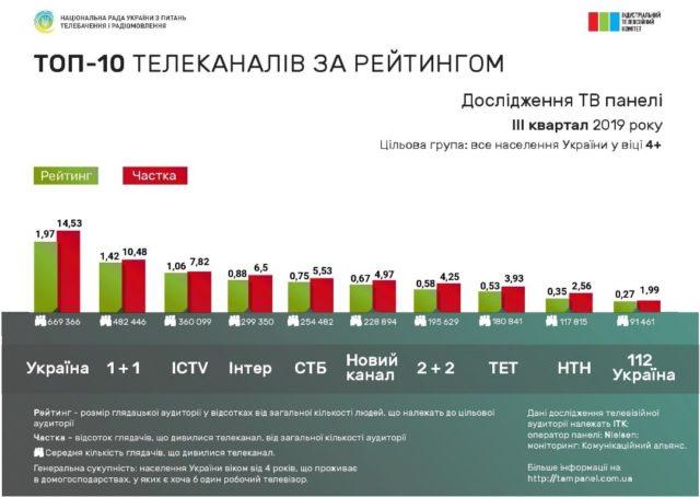 Звернення про порушення законодавства на ринку телевізійного мовлення в Україні