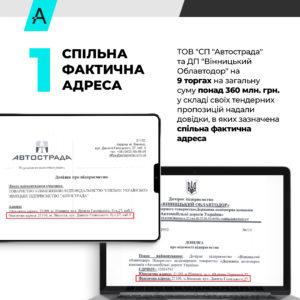 В АМКУ подали заяву на змову «Автостради» з «Вінницьким облавтодором»: одна адреса і техніка, розіграші та злив на субпідряди