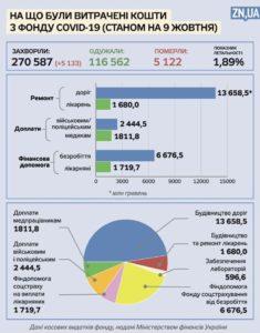11,27 млрд минулого тижня: чверть усіх підрядів у розпал епідемії припало на Укравтодор