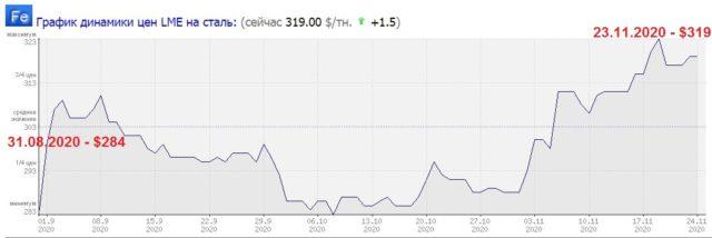 За осінь дріт для заводу «Укрзалізниці» подорожчав на 8% на тлі росту світових цін сталі