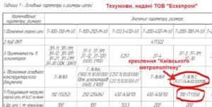 «Крюківці», яких обіграв дилер росіян, заявили в ДАСУ, що він підробив техумови на ланцюги для ескалаторів