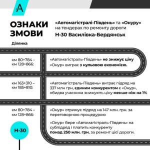 В АМКУ подали заяви з ознаками змови між лідерами картелю та новачком, який за рік натендерив в Укравтодорі мільярд