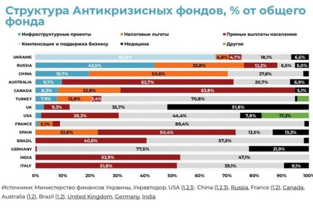 Україна обігнала Росію та Китай по виділенню «ковідних» мільярдів на будівництво – «Ukraine Economic Outlook»