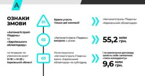 В АМКУ заявили на чергові змови лідера картелю «Автомагістраль-Південь» – тепер з облавтодором і «Славдорстроєм»