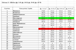 Завод Укрзалізниці за 17 млн закупить щебінь з маржою у чверть ціни тендеру