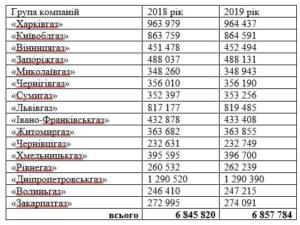 Тарифи облгазів на розподіл газу у 2020-2021 (кількість абонентів та власність)