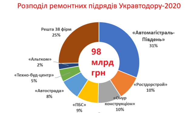 Картелізація дорожньої галузі за гроші «ковідного» фонду Зеленського