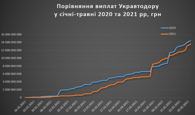 Укравтодор по виплатам підрядникам на мільярд відстає від першого сезону «Великого будівництва»